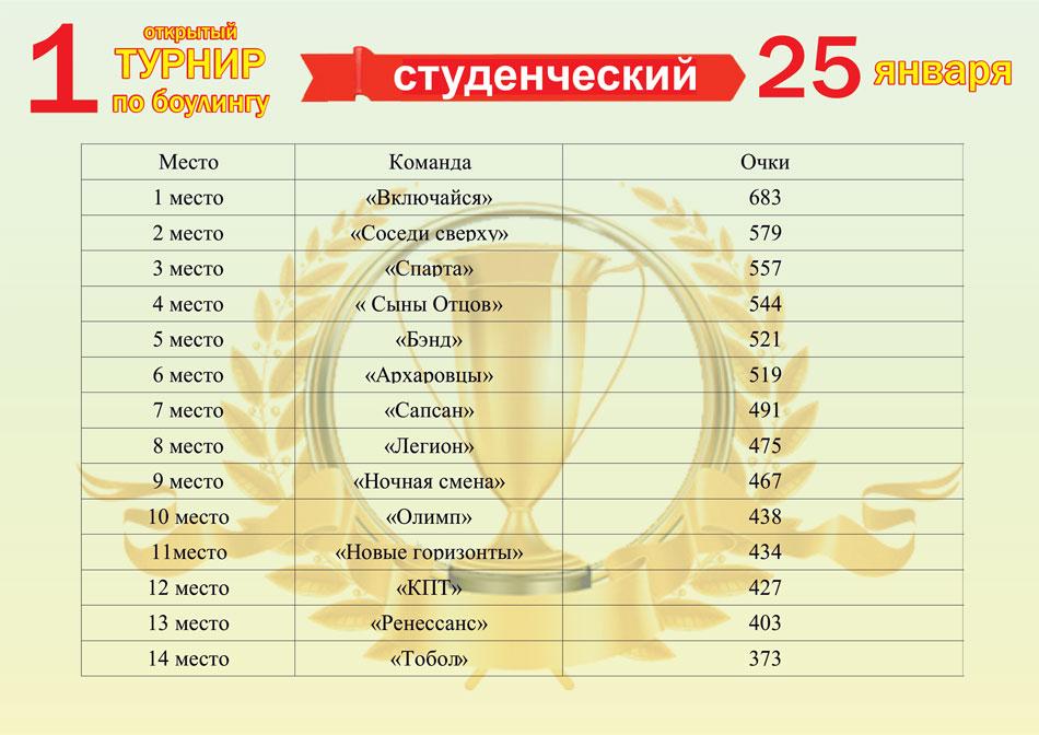 турнир-таблица-25.01